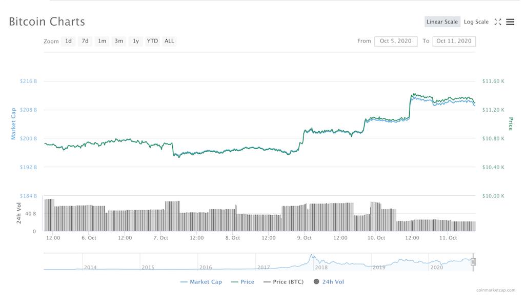 ビットコインチャート(2020年10月05日~10月11日)