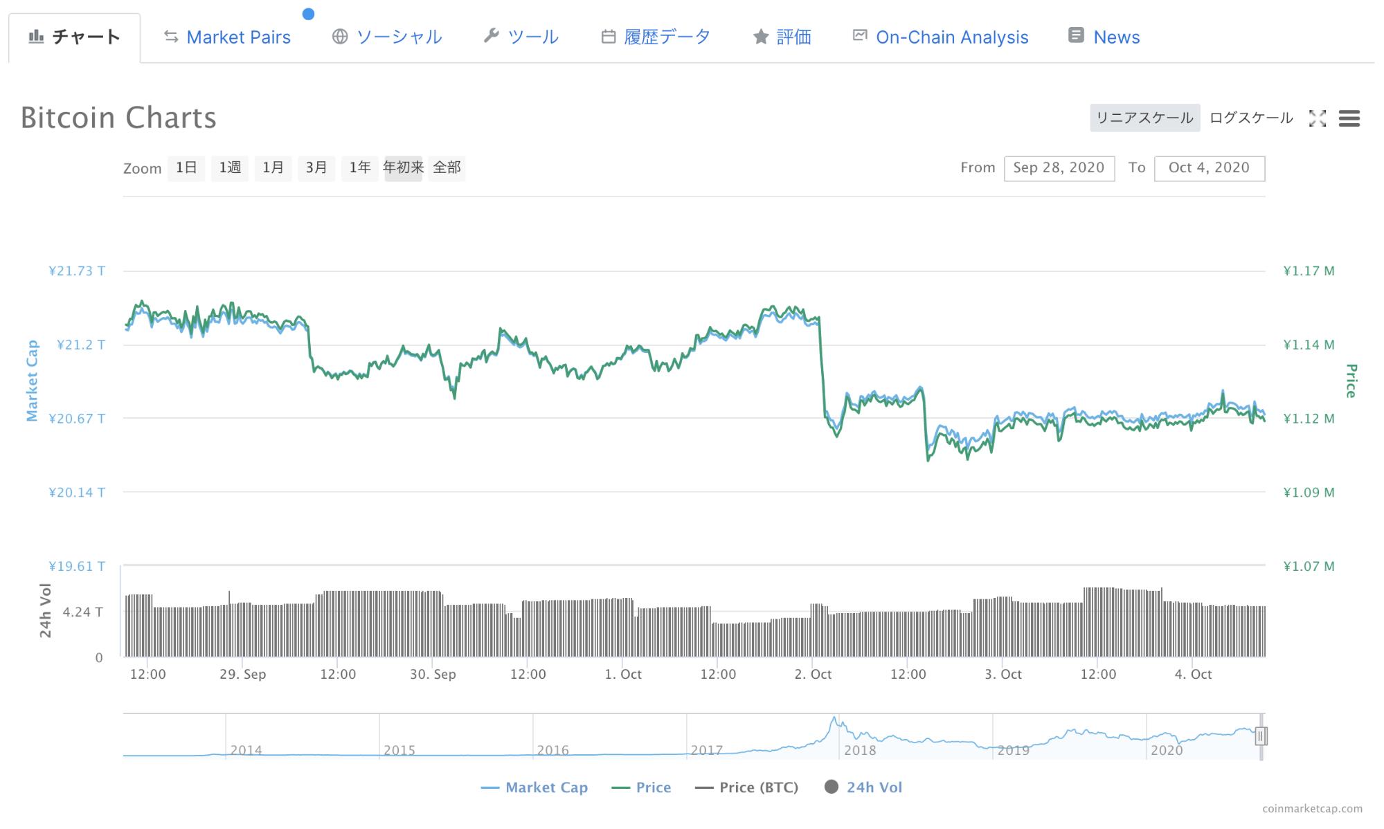 ビットコインチャート(2020年9月28日~10月2日)