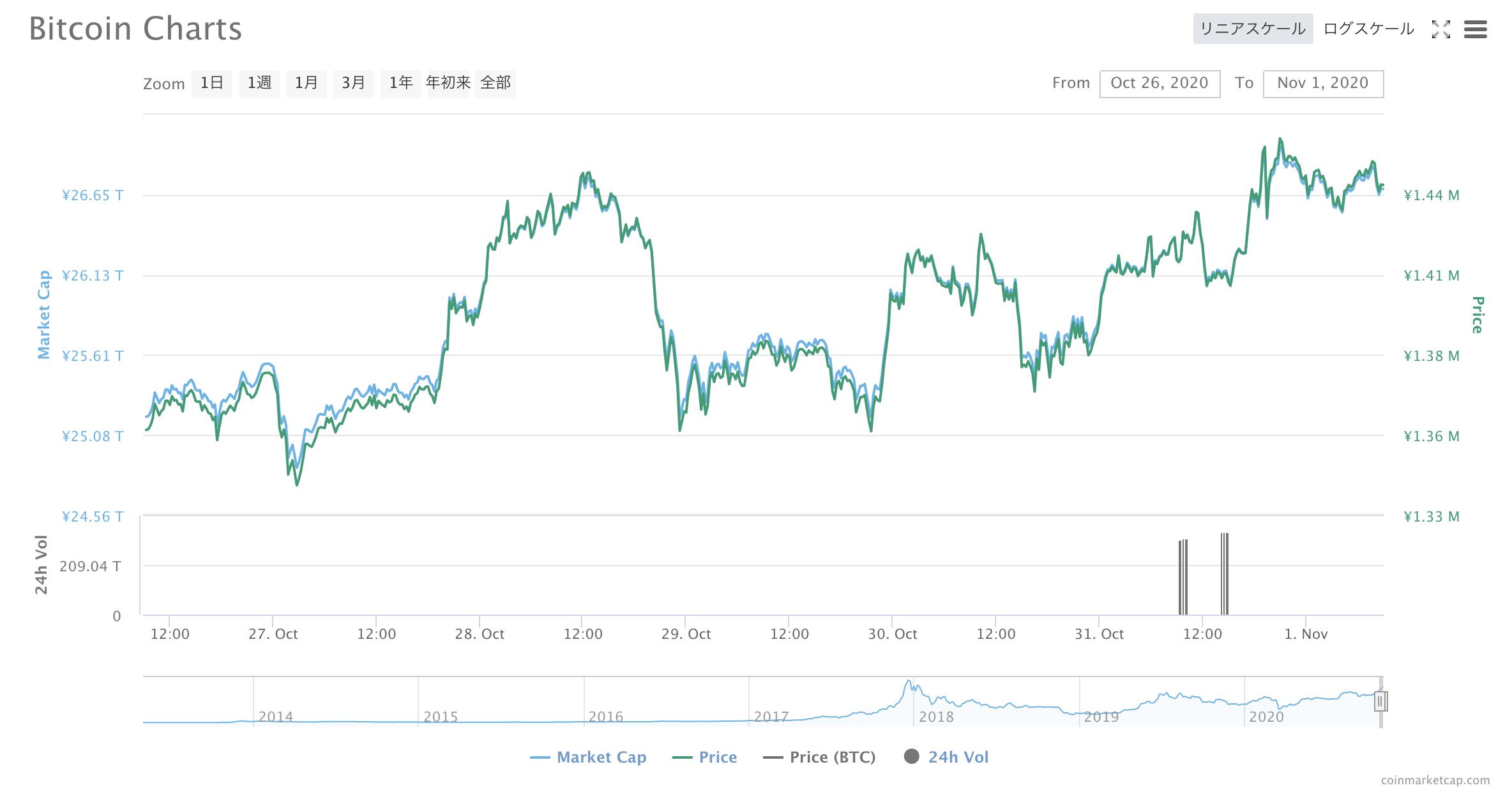 BTC価格変動(2020年10月26日〜11月1日)