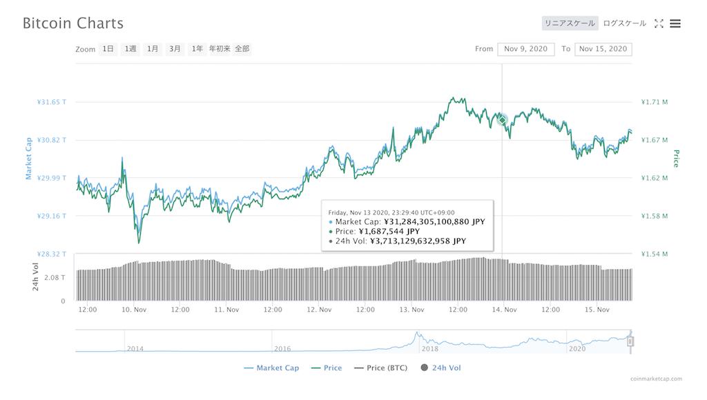 BTC価格変動(2020年11月9日〜11月15日)