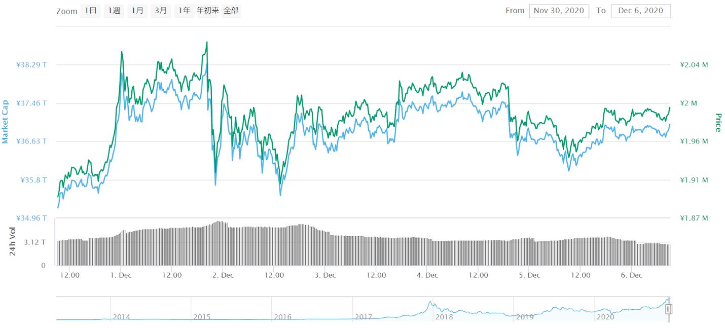 BTC価格変動(2020年11月30日〜12月06日)