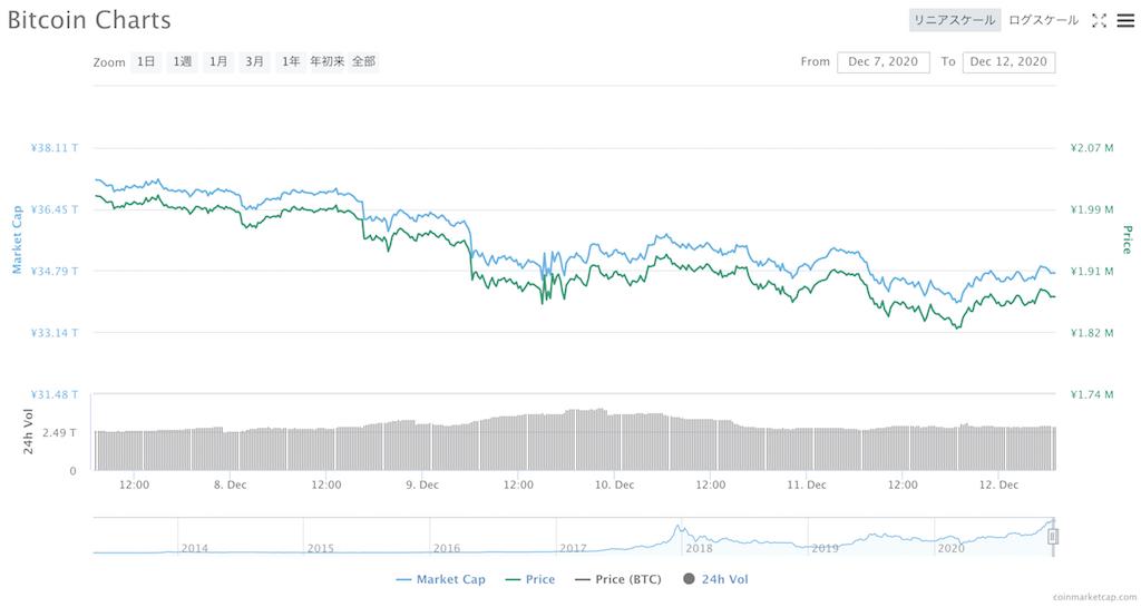 BTC価格変動(2020年12月07日〜12月13日)