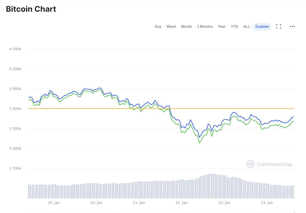 ビットコインチャート(2021年1月18〜24日)