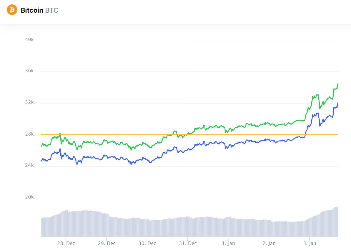 BTC価格変動(2020年12月28日〜1月3日)