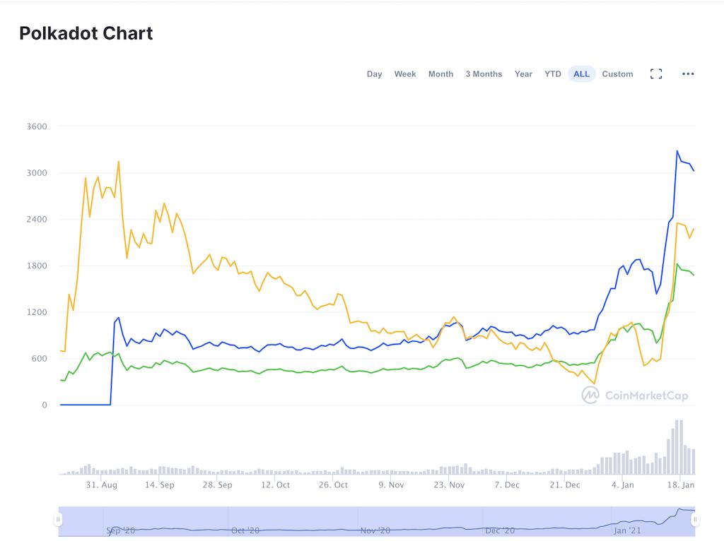 ポルカドットの価格チャート