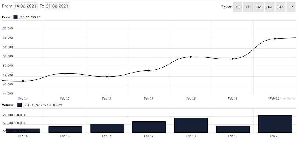 BTCの価格推移(2021年2月15日〜2月21日)