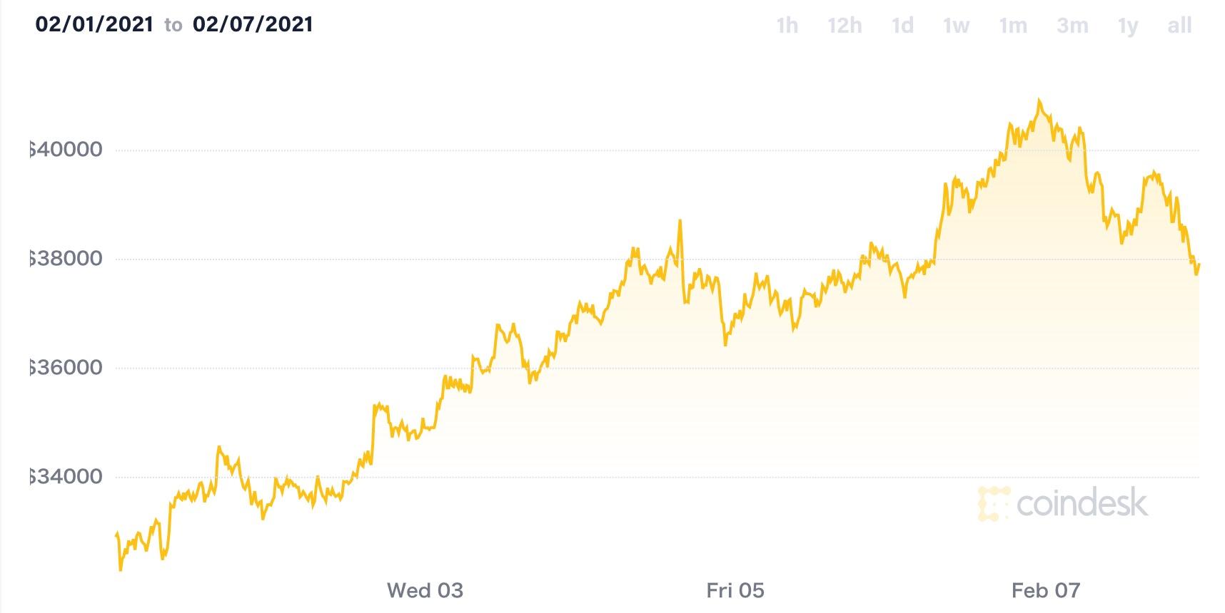 ビットコイン価格チャート(2月1日〜2月7日)