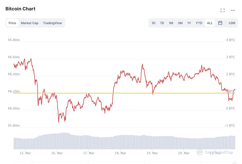 ビットコインチャート(2021年3月15日〜21日)