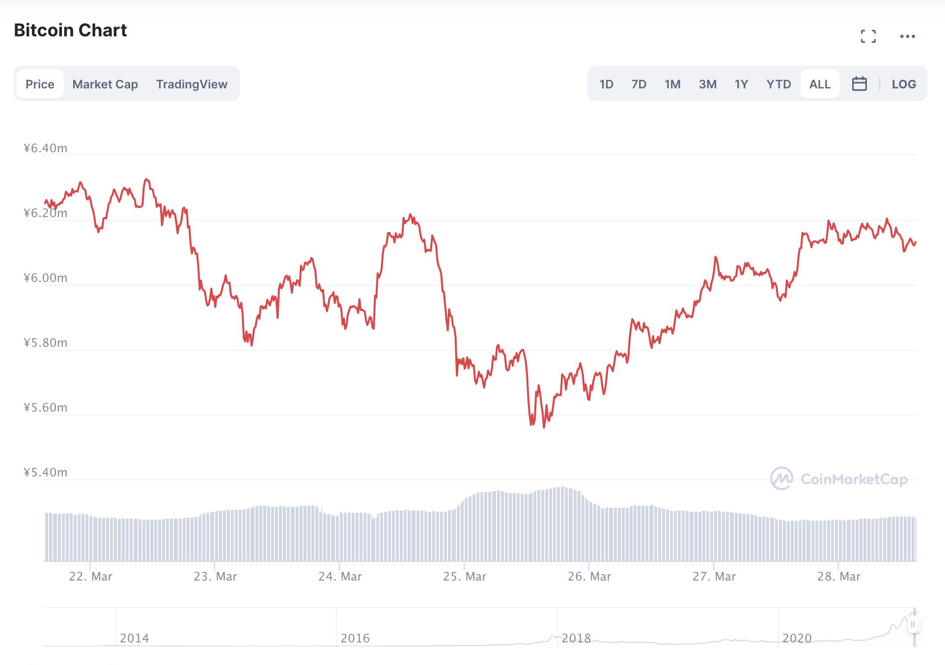 ビットコインチャート(2021年3月22日〜28日)