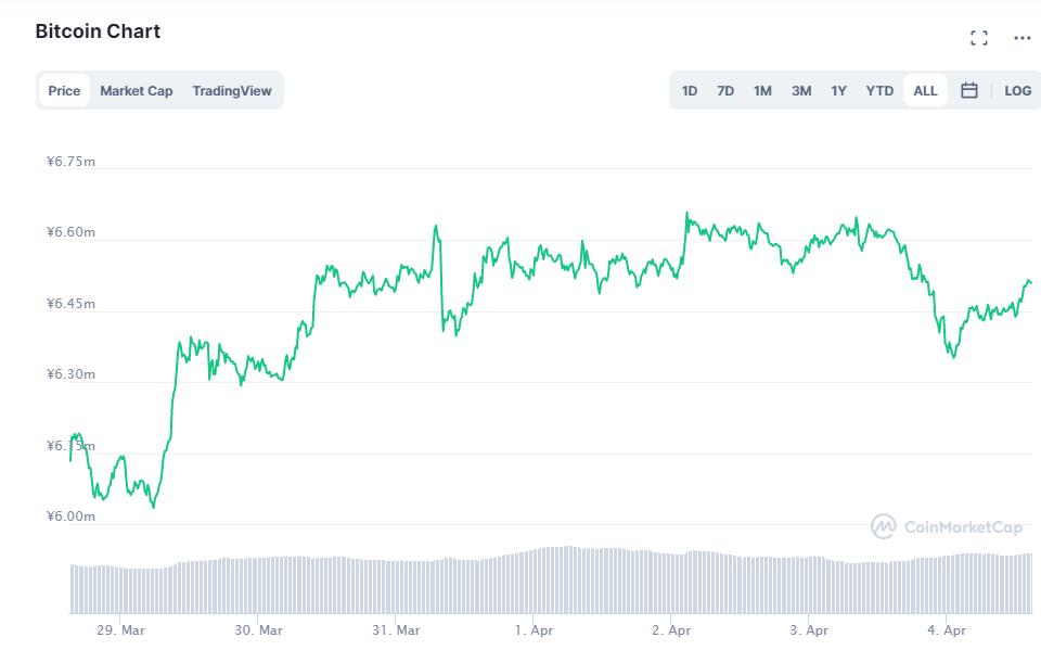 ビットコインチャート(2021年3月29日〜4月4日)