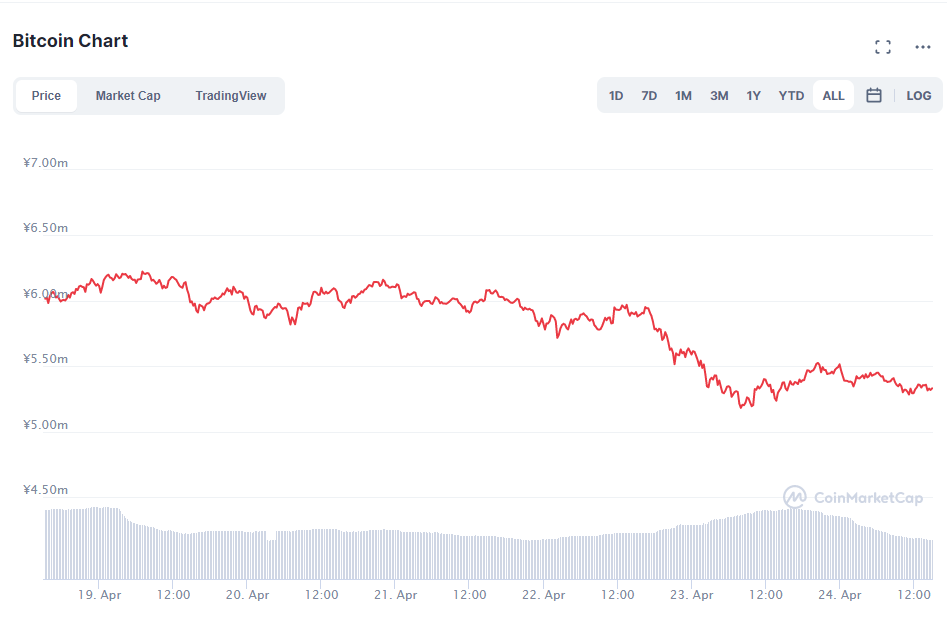 ビットコインチャート(2021年4月19日〜25日)