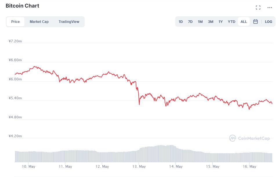 ビットコインチャート(2021年5月10日~16日)