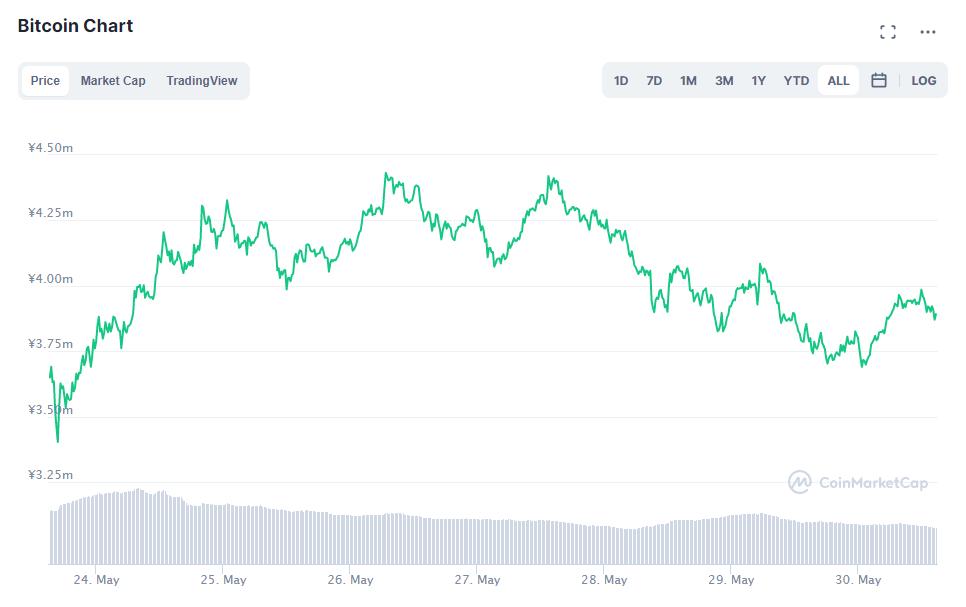 ビットコインチャート(2021年5月24日〜5月30日)