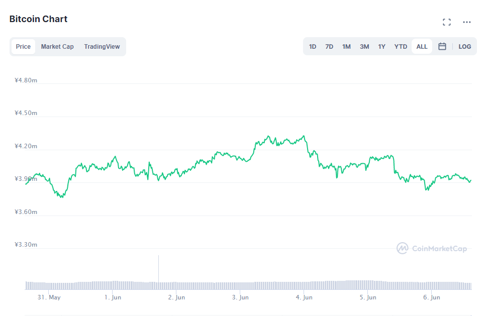 ビットコイン価格チャート(2021年5月31日~6月6日)