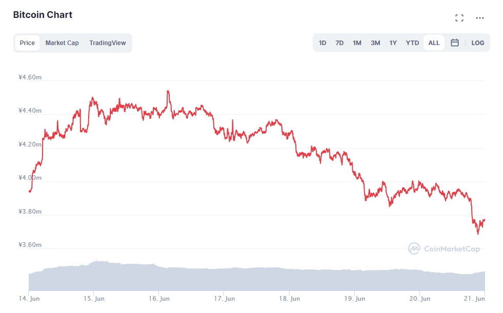 ビットコインチャート(2021年6月14日〜6月20日)