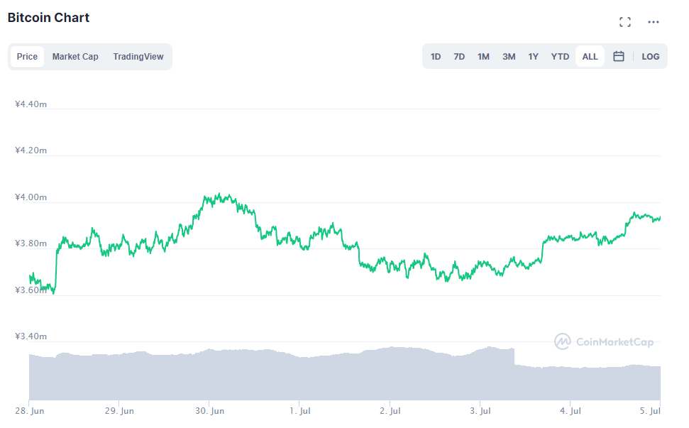 ビットコインチャート(2021年6月28日〜7月4日)