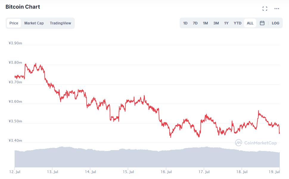 ビットコインチャート(2021年7月12日〜7月18日)
