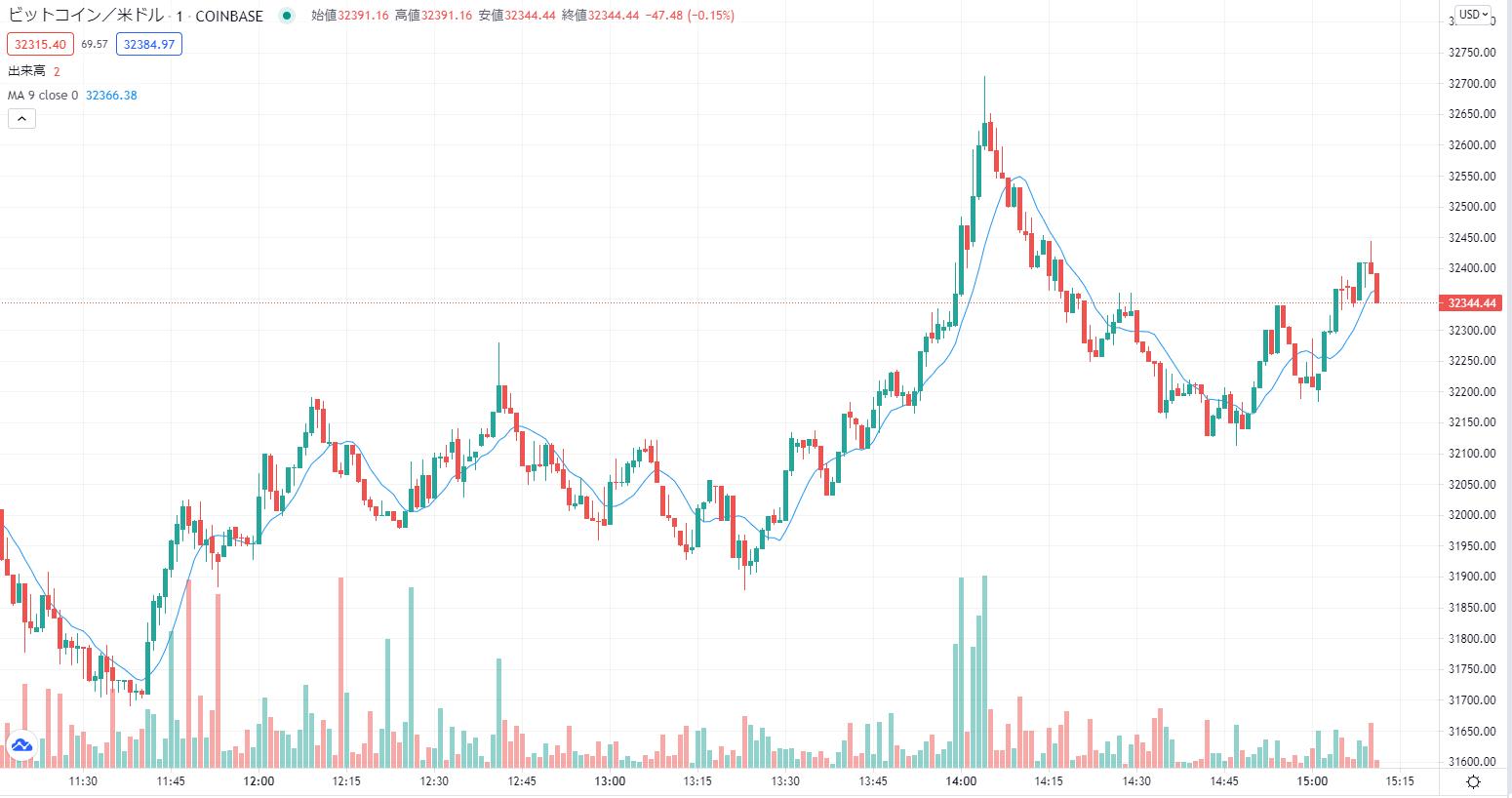 仮想通貨で移動平均線の分析は重要?