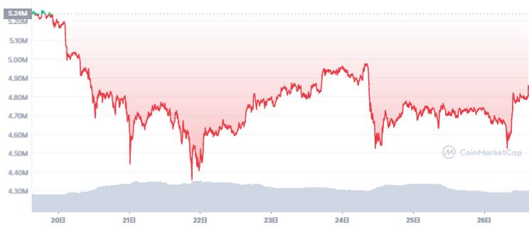 ビットコイン価格チャート(2021年9月20日〜9月26日)