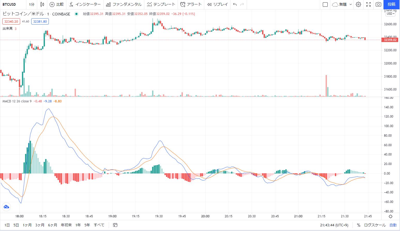 仮想通貨のオシレーター分析(MACD)