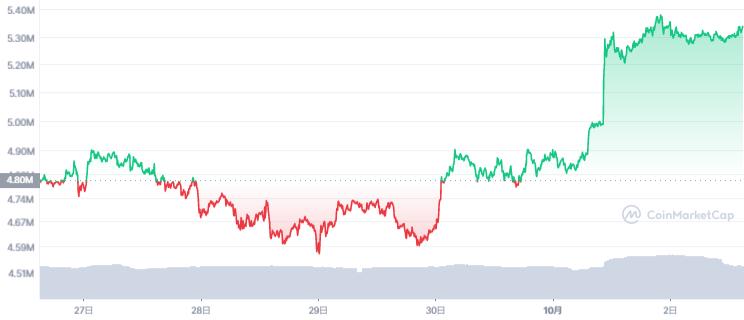 ビットコイン価格チャート(2021年9月27日〜10月03日)
