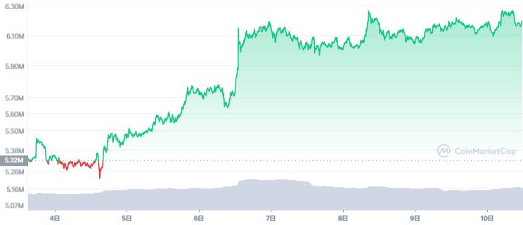 ビットコイン価格チャート(2021年10月4日〜10月10日)